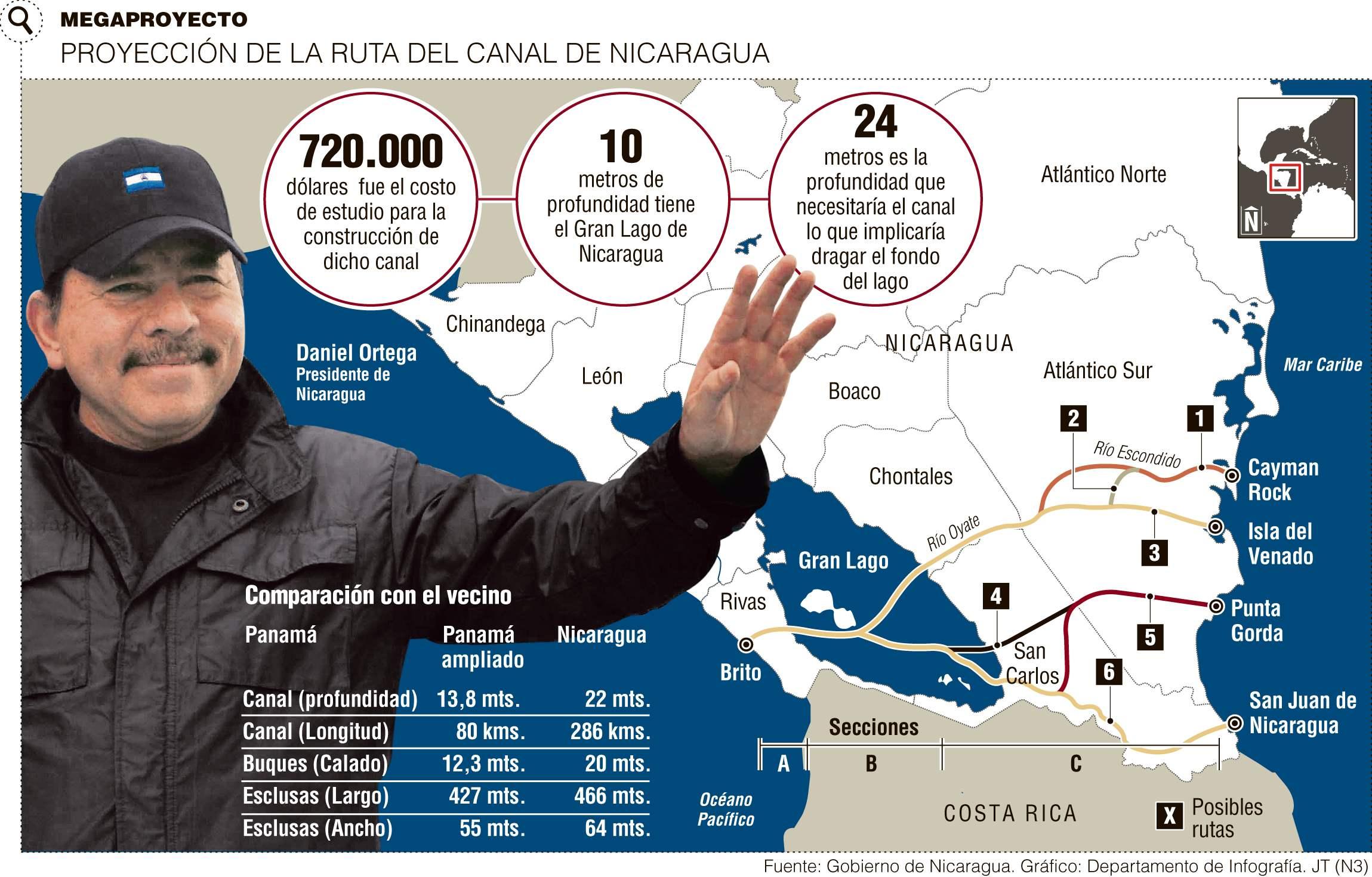 Fuente: Gobierno de Nicaragua