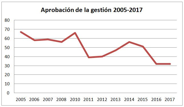 Aprobación de la gestión 2005-2017 | Fuente: Cifra Consultores.