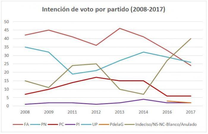 Intención de voto por partido, 2008-2017 | Fuente: Cifra Consultores