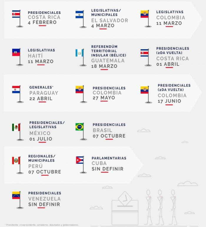 Calendario electoral 2018 en América Latina | Fuente: CELAG