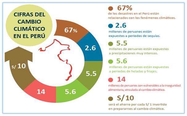 Cifras del cambio climático en el Perú | Imagen: Ministerio del Ambiente del Perú (MINAM)