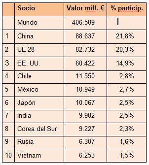 Principales socios comerciales del Mercosur, 2017