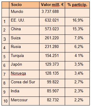 Principales socios comerciales de la UE, 2017