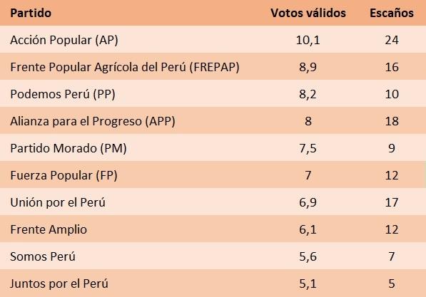 Perú. Votos y escaños en elecciones parlamentarias del 26 de enero de 2020