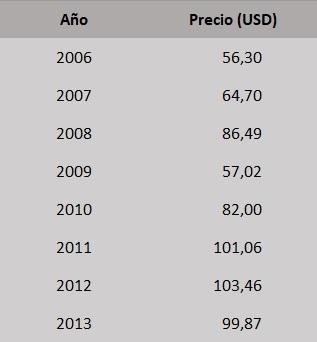 Tabla: Precio internacional del barril de petróleo, 2006-2013