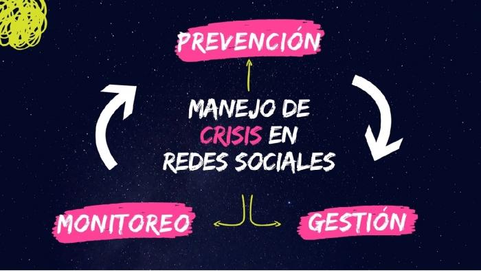 Figura 1. Manejo de crisis, en redes sociales
