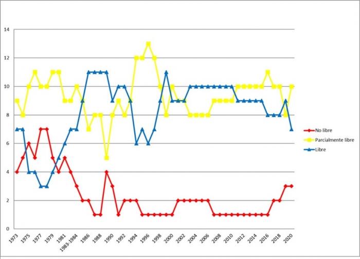 Cantidad de países libres, parcialmente libres y no libres, según el índice Libertad en el Mundo (1973-2020)