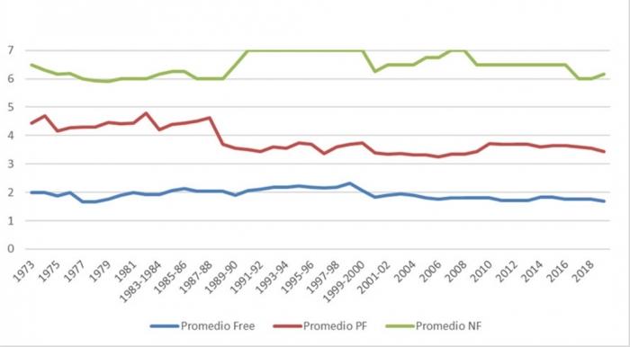 El estado de la democracia en América Latina (1973-2020)