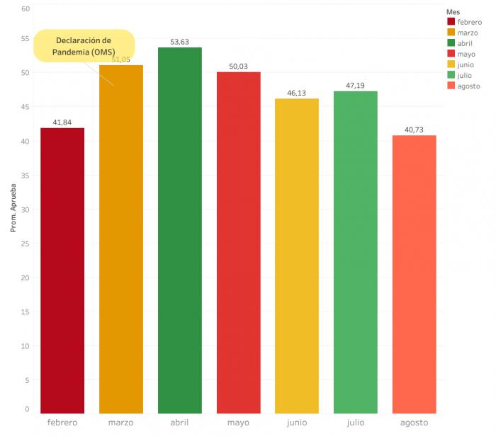 Gráfico 1. Porcentajes de aprobación media de los gobiernos latinoamericanos