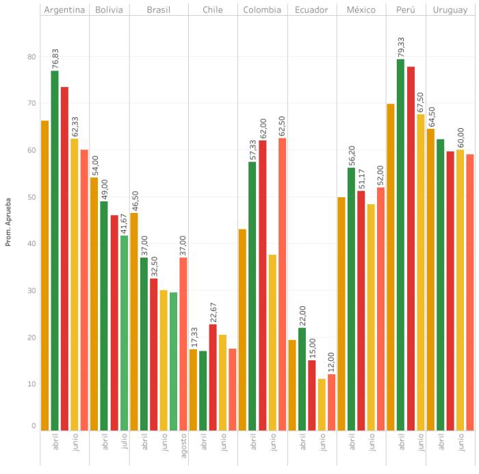 Gráfico 2. Porcentajes de aprobación media de los gobiernos latinoamericanos
