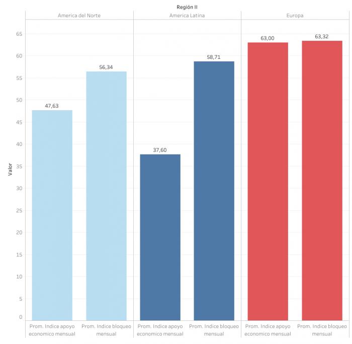 Gráfico 3. Promedios de índice mensual de apoyo económico y bloqueo