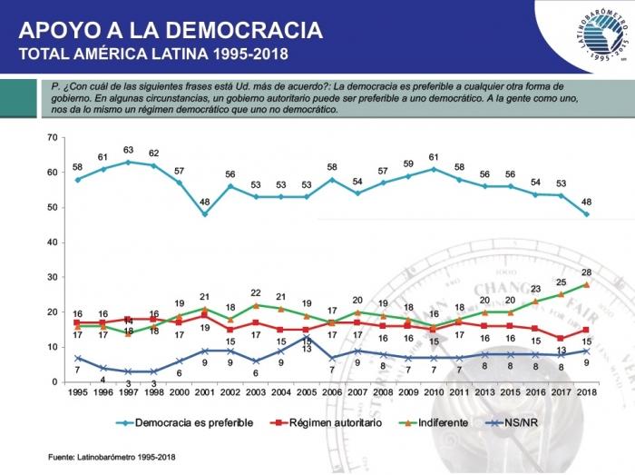 Apoyo a democracia. Fuente: Latinobarómetro 2018